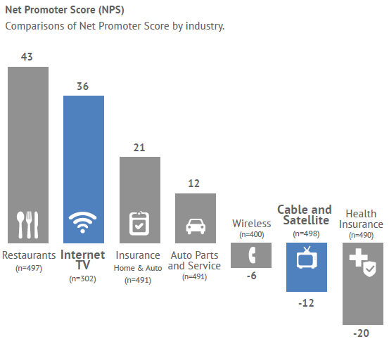 Are Cable and Satellite TV Providers Changing Their Poor Customer Experience Image?