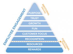 EE pyramid