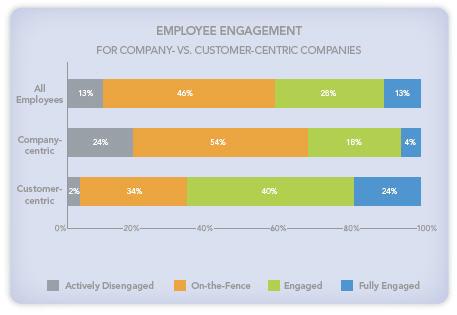 company vs customer centric