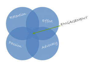 Why Does Customer Engagement Matter?