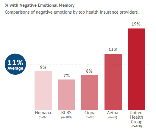 Health Insurance Providers and Customer Experience in a New Age