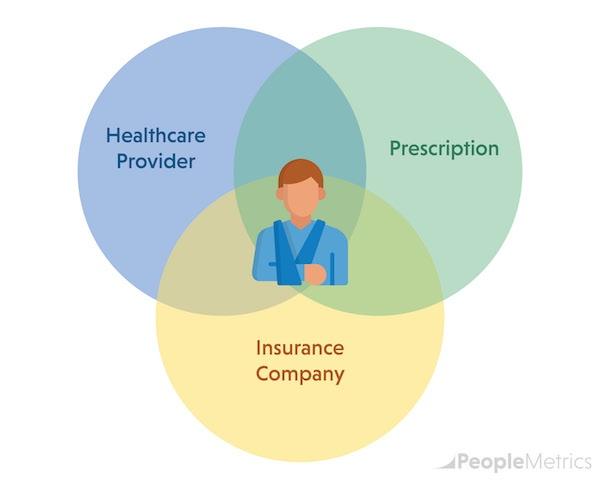 PatientExperienceDiagram-V01-OPT