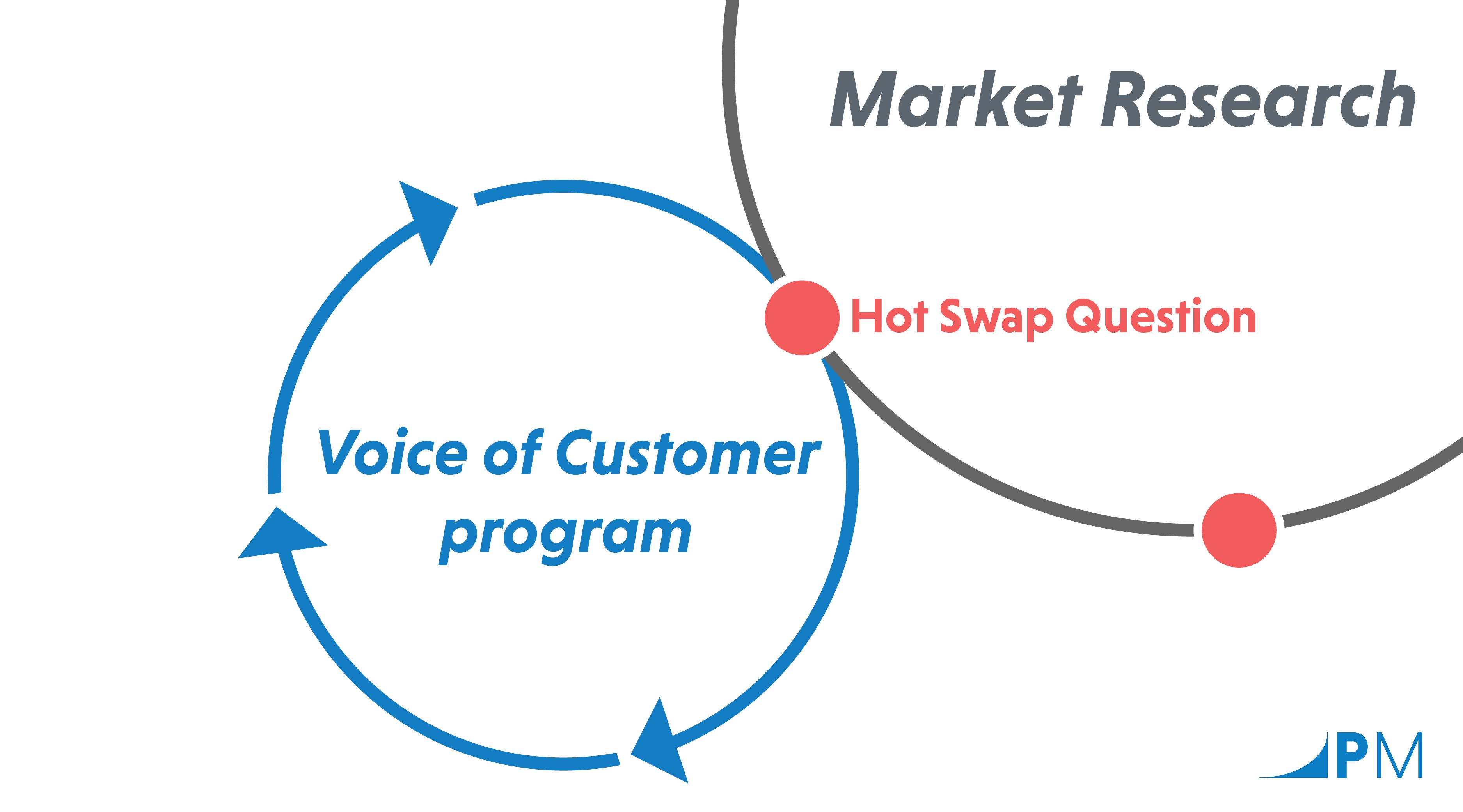 The PeopleMetrics Hot Swap model