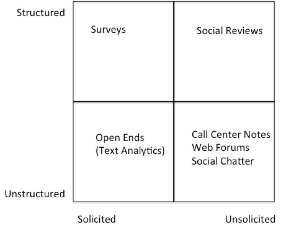 Feedback Framework