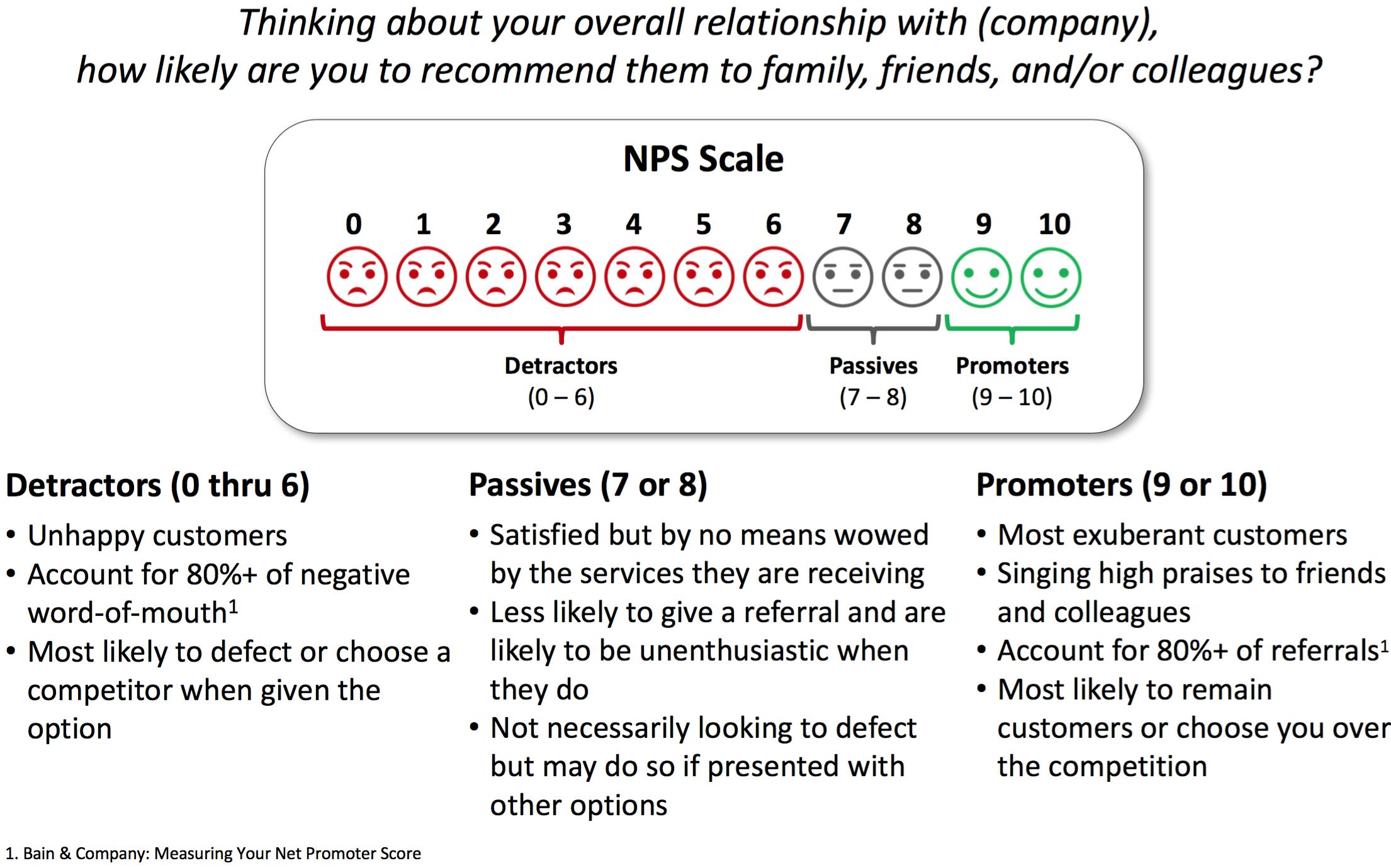 Net Promoter Score (NPS) Scale