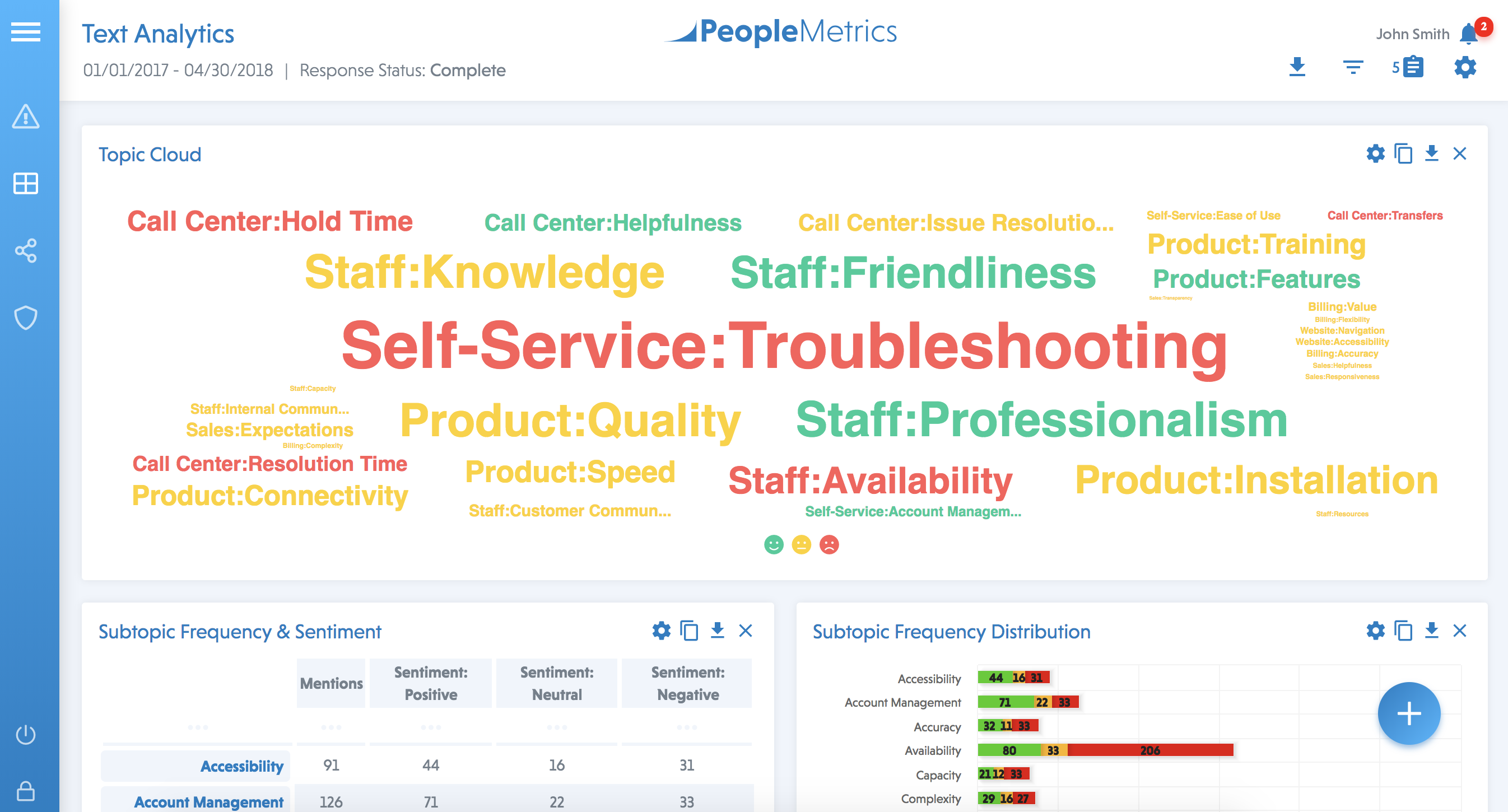 Text Analytics in the PeopleMetrics Customer Experience Management (CEM) Platform