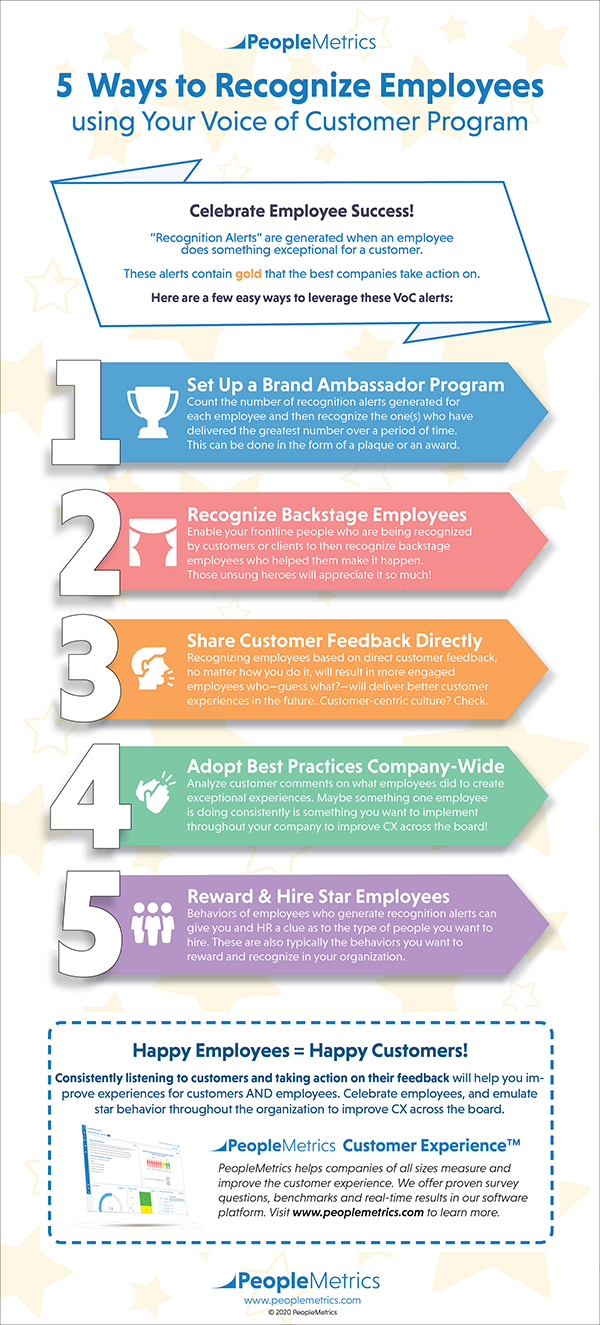 PeopleMetrics Infographic - 5 Ways to Recognize Employees using Your Voice of Customer Program