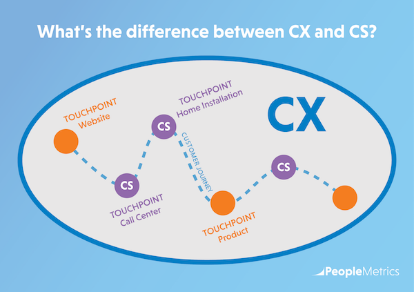 What's the difference between CX and CS?