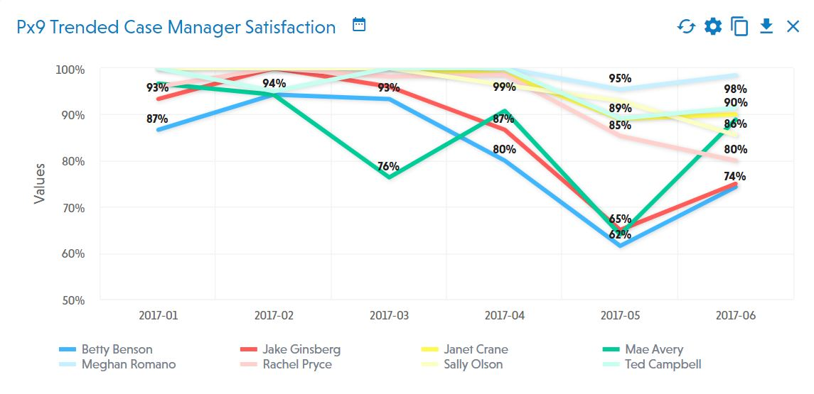 PeopleMetrics Graph Showing Px9 Trended Case Manager Satisfaction