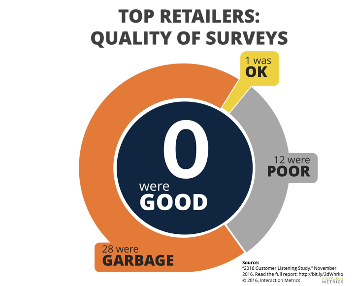 Infographic-Top-Retailers-Surveys-Are-Useless.png