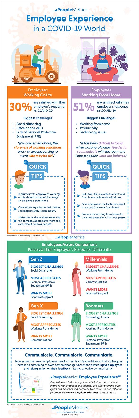 PeopleMetrics Infographic Employee Experience COVID-19