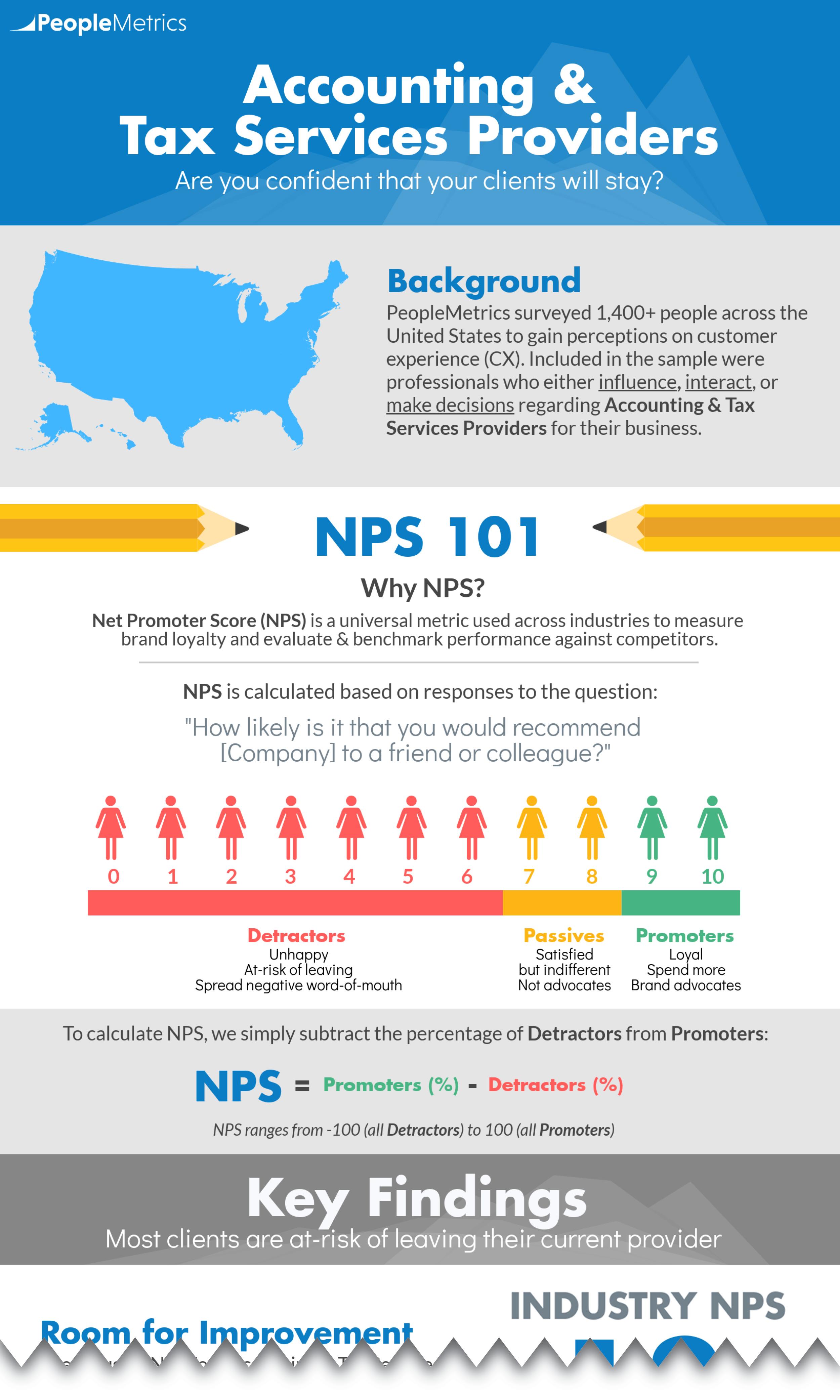 PeopleMetrics-Infographic-Incomplete_CTA-03