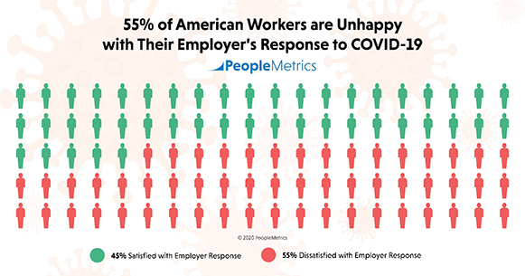 PeopleMetrics' new study found that 55% of American workers are unhappy with their employer's response to the COVID-19 pandemic.