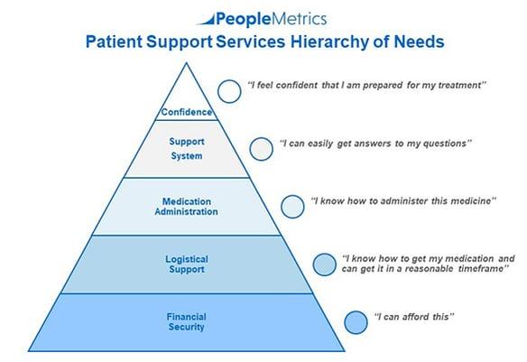 PeopleMetrics Patient Hierarchy of Needs