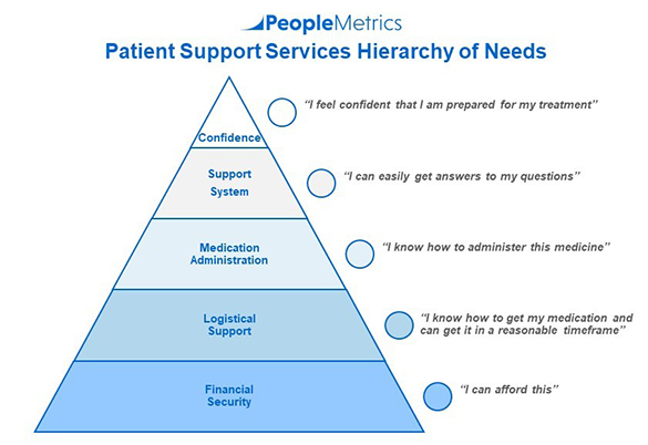 PeopleMetrics' Patient Hierarchy of Needs