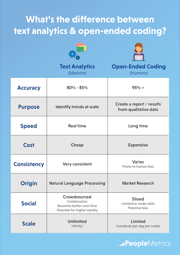 What's the difference between text analytics & open-ended coding?