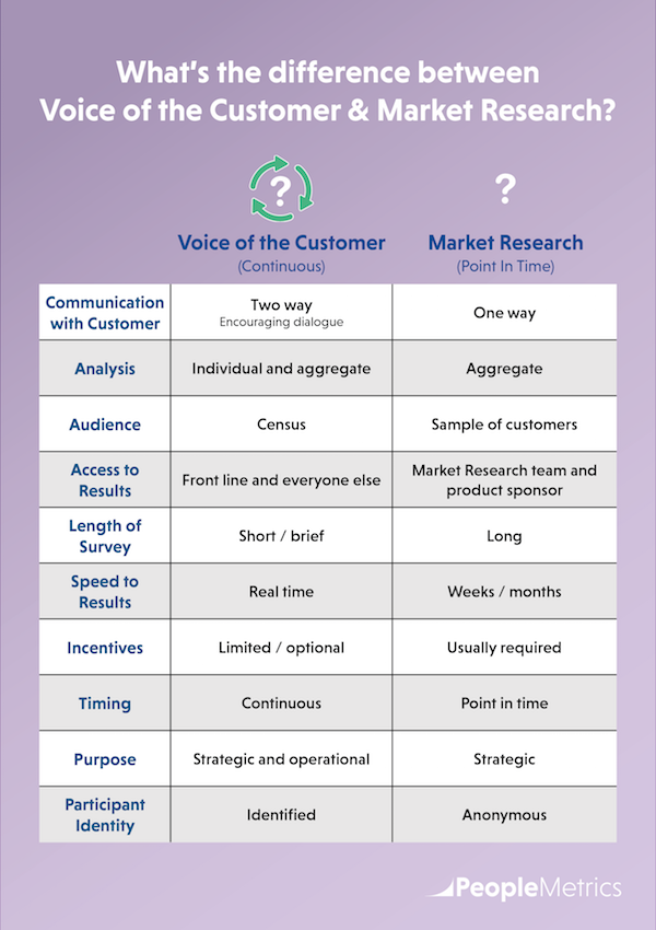 What's the difference between Voice of the Customer & Market Research?