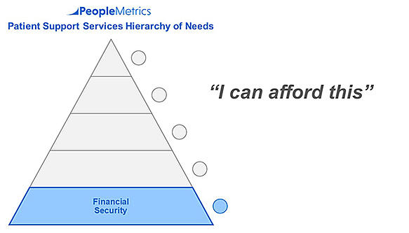 PeopleMetrics' Patient Hierarchy of Needs - Level 1 - Financial Security