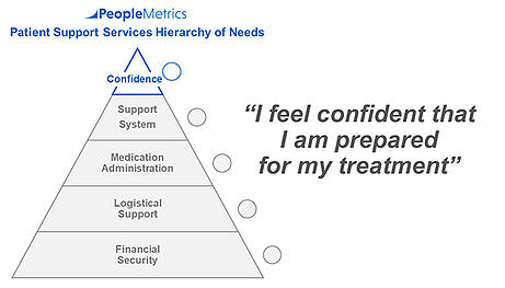 PeopleMetrics' Patient Hierarchy of Needs - Level 5 - Confidence