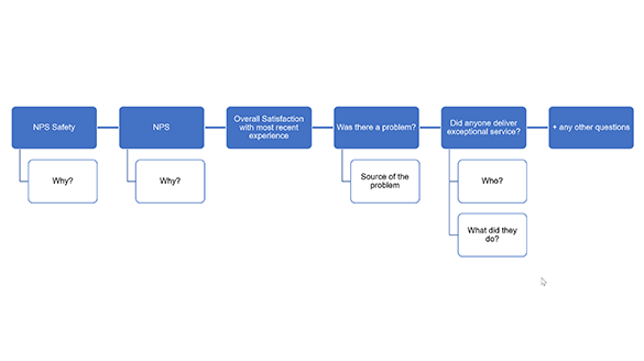 PeopleMetrics recommended question flow